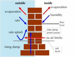 Causes of Rising Dampness